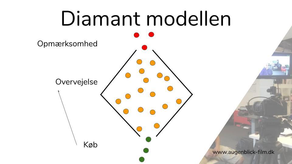 Augenblick Film Webinar: Hero Hub Help markedsføringsstrategi - Diamant-modellen