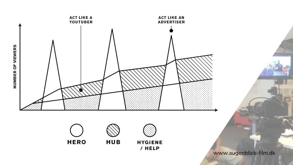 Augenblick Film: Webinar - Hero, Hub, Help markedsføringsstrategi